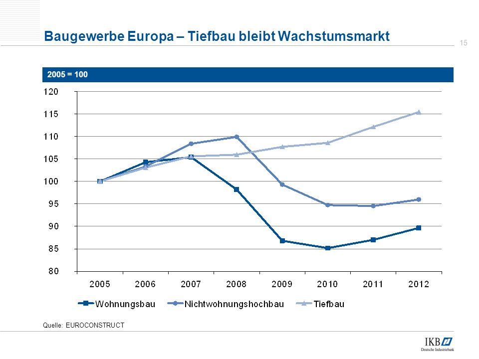 15 Quelle: EUROCONSTRUCT Baugewerbe Europa – Tiefbau bleibt Wachstumsmarkt 2005 = 100