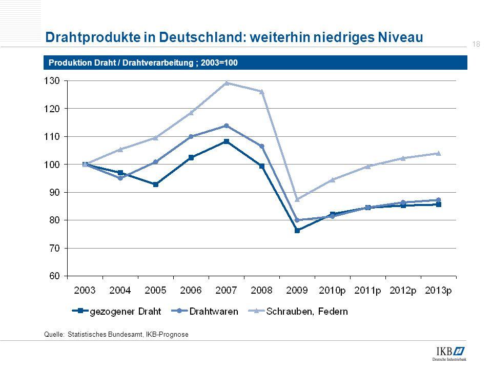 18 Quelle: Statistisches Bundesamt, IKB-Prognose Drahtprodukte in Deutschland: weiterhin niedriges Niveau Produktion Draht / Drahtverarbeitung ; 2003=100
