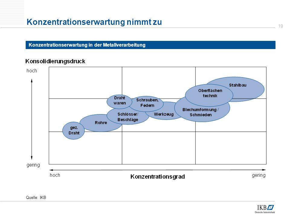 19 Quelle: IKB Konzentrationserwartung nimmt zu Konzentrationserwartung in der Metallverarbeitung