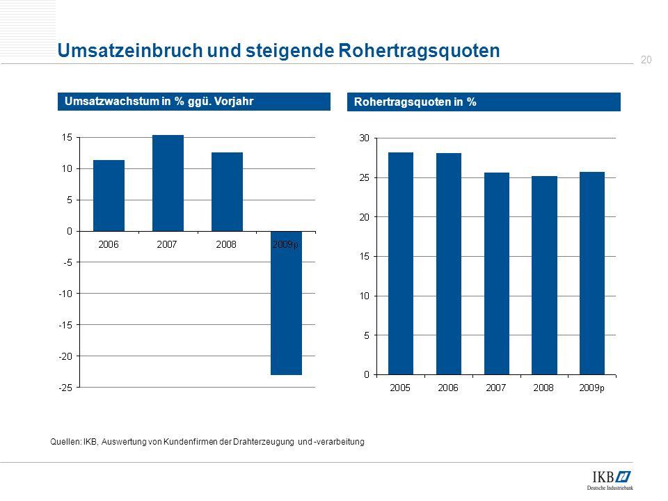 20 Umsatzeinbruch und steigende Rohertragsquoten Umsatzwachstum in % ggü.