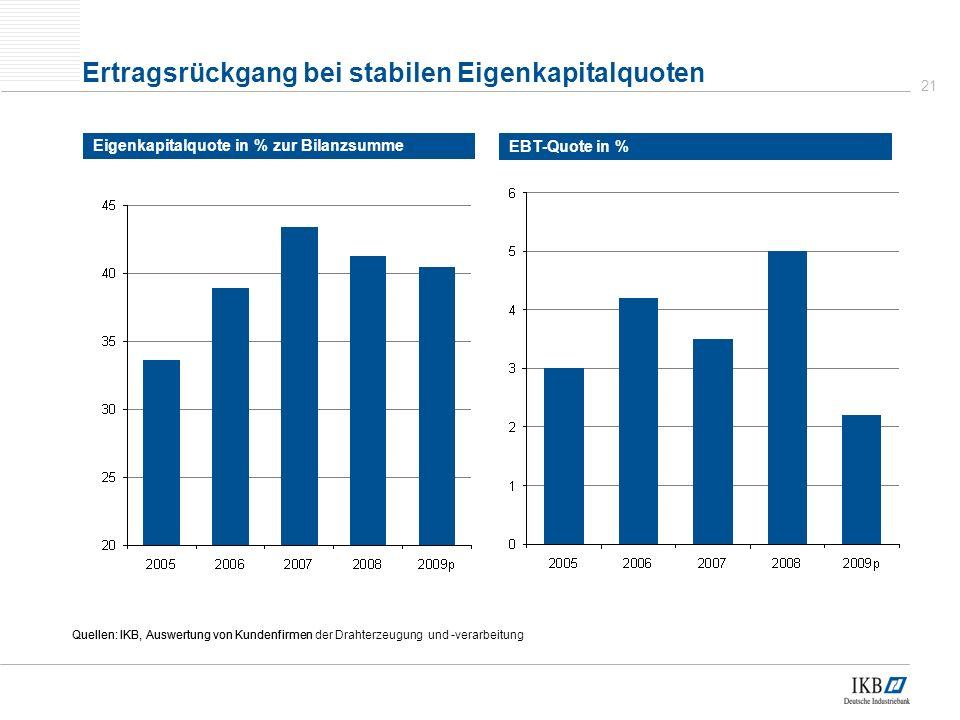 21 Ertragsrückgang bei stabilen Eigenkapitalquoten Eigenkapitalquote in % zur Bilanzsumme Quellen: IKB, Auswertung von Kundenfirmen EBT-Quote in % Quellen: IKB, Auswertung von Kundenfirmen der Drahterzeugung und -verarbeitung