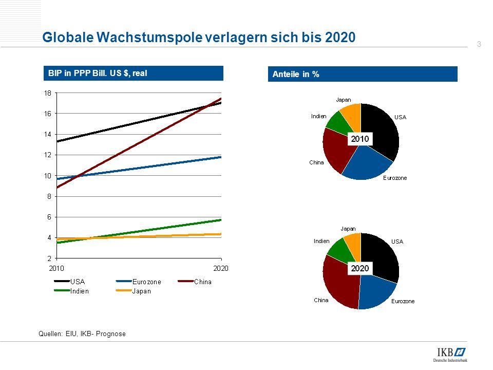 3 Globale Wachstumspole verlagern sich bis 2020 Quellen: EIU, IKB- Prognose BIP in PPP Bill.