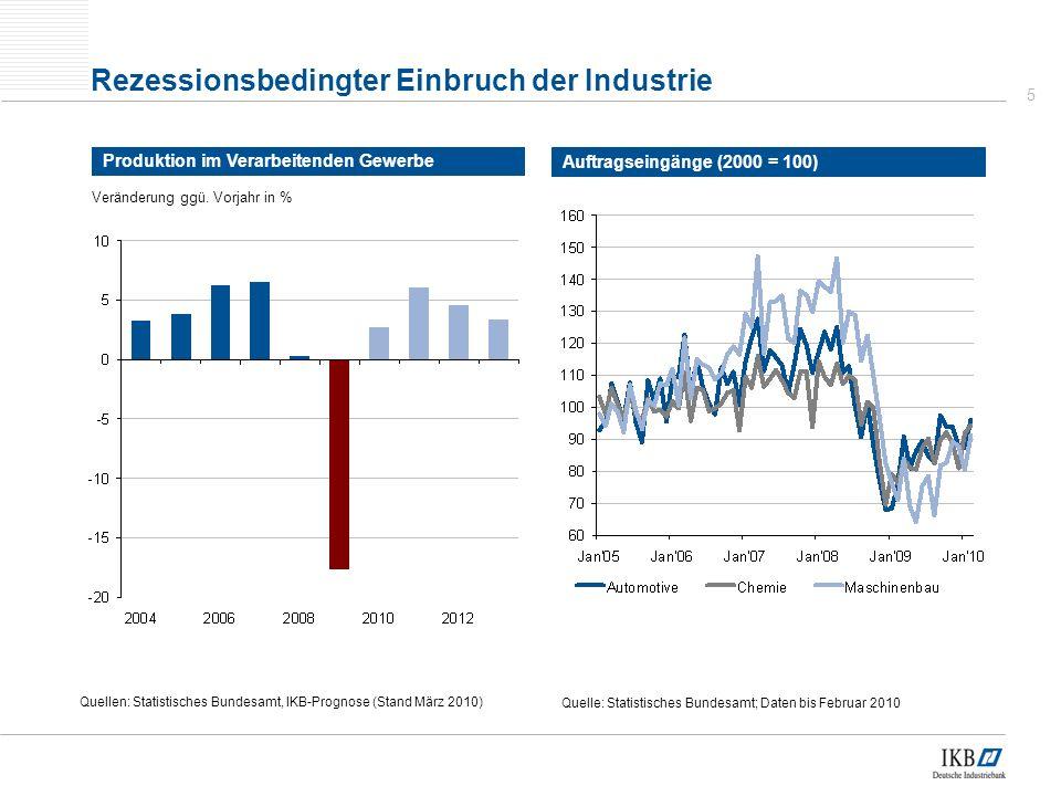 5 Rezessionsbedingter Einbruch der Industrie Produktion im Verarbeitenden Gewerbe Quellen: Statistisches Bundesamt, IKB-Prognose (Stand März 2010) Veränderung ggü.