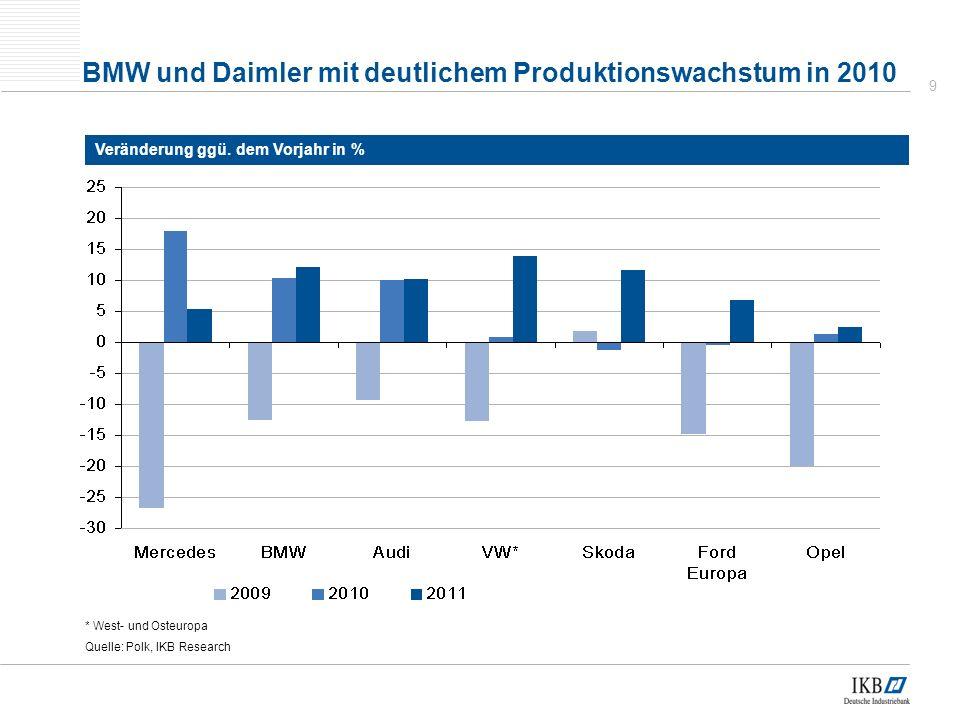 9 BMW und Daimler mit deutlichem Produktionswachstum in 2010 * West- und Osteuropa Quelle: Polk, IKB Research Veränderung ggü.