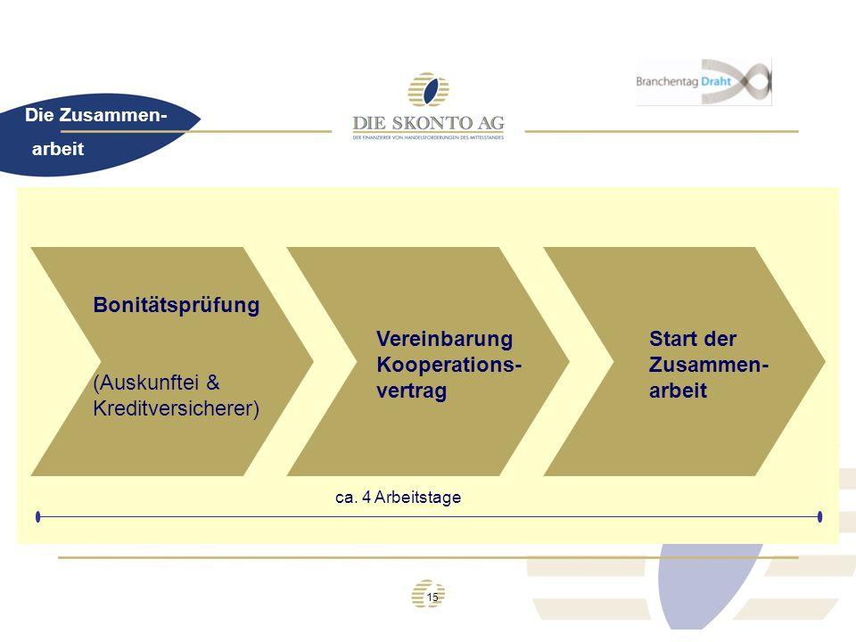 15 Die Zusammen- arbeit ca. 4 Arbeitstage Bonitätsprüfung (Auskunftei & Kreditversicherer) Vereinbarung Kooperations- vertrag Start der Zusammen- arbe
