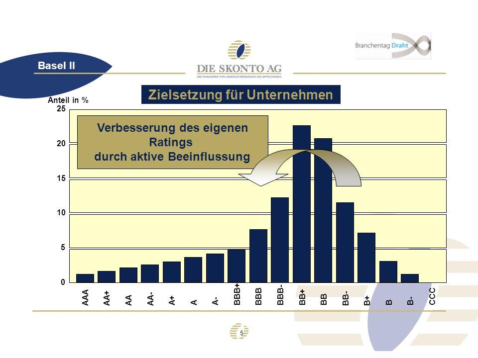 5 AAAAA+ AAAA- A+ AA- BBB+BBBBBB-BB+ BB- B+ B B- CCC BB 0 25 20 15 10 5 Anteil in % Verbesserung des eigenen Ratings durch aktive Beeinflussung Basel