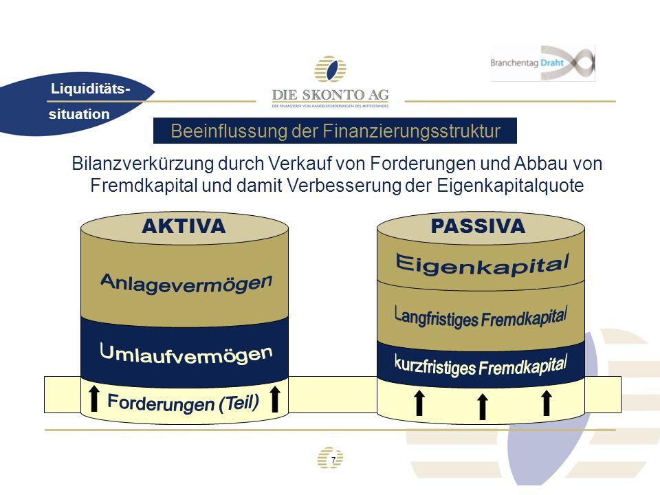 7 Bilanzverkürzung durch Verkauf von Forderungen und Abbau von Fremdkapital und damit Verbesserung der Eigenkapitalquote Beeinflussung der Finanzierun