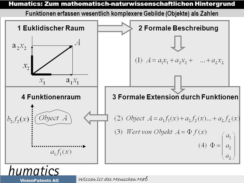 Wissen ist des Menschen Maß Humatics: Zum mathematisch-naturwissenschaftlichen Hintergrund VisionPatents AG 1 Euklidischer Raum2 Formale Beschreibung 3 Formale Extension durch Funktionen4 Funktionenraum Funktionen erfassen wesentlich komplexere Gebilde (Objekte) als Zahlen