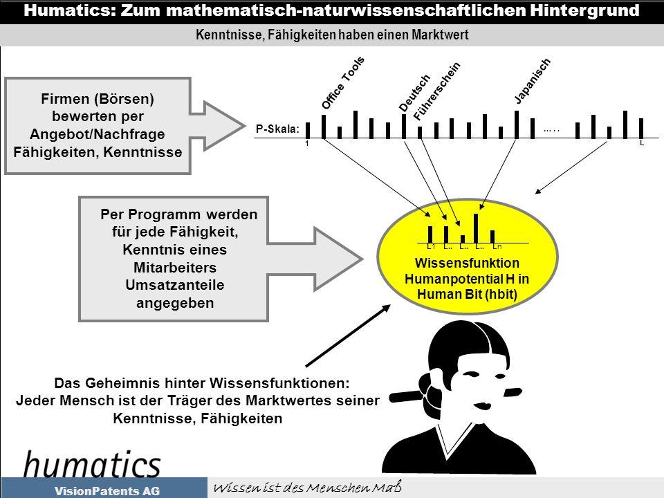 Wissen ist des Menschen Maß Humatics: Zum mathematisch-naturwissenschaftlichen Hintergrund VisionPatents AG Kenntnisse, Fähigkeiten haben einen Marktwert Wissensfunktion Humanpotential H in Human Bit (hbit) LnLn L1L1L..
