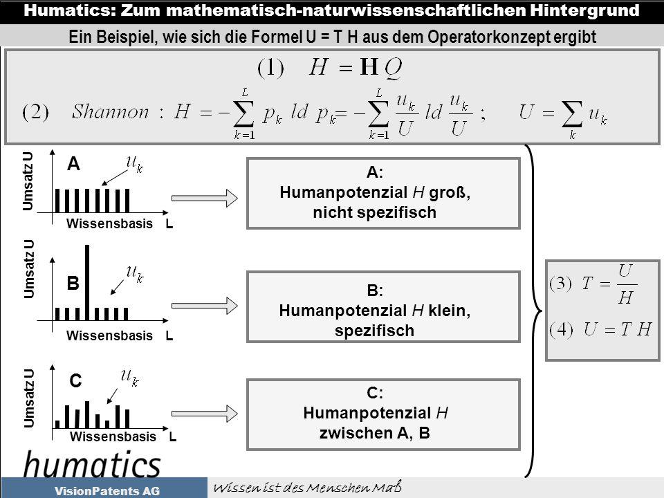 Wissen ist des Menschen Maß Humatics: Zum mathematisch-naturwissenschaftlichen Hintergrund VisionPatents AG Umsatz U Wissensbasis L A: Humanpotenzial H groß, nicht spezifisch B: Humanpotenzial H klein, spezifisch C: Humanpotenzial H zwischen A, B A B C Umsatz U Wissensbasis L Ein Beispiel, wie sich die Formel U = T H aus dem Operatorkonzept ergibt