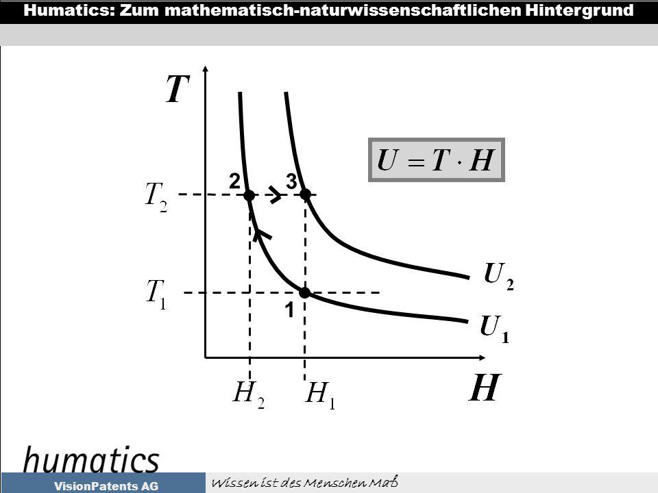 Wissen ist des Menschen Maß Humatics: Zum mathematisch-naturwissenschaftlichen Hintergrund VisionPatents AG 2 1 3