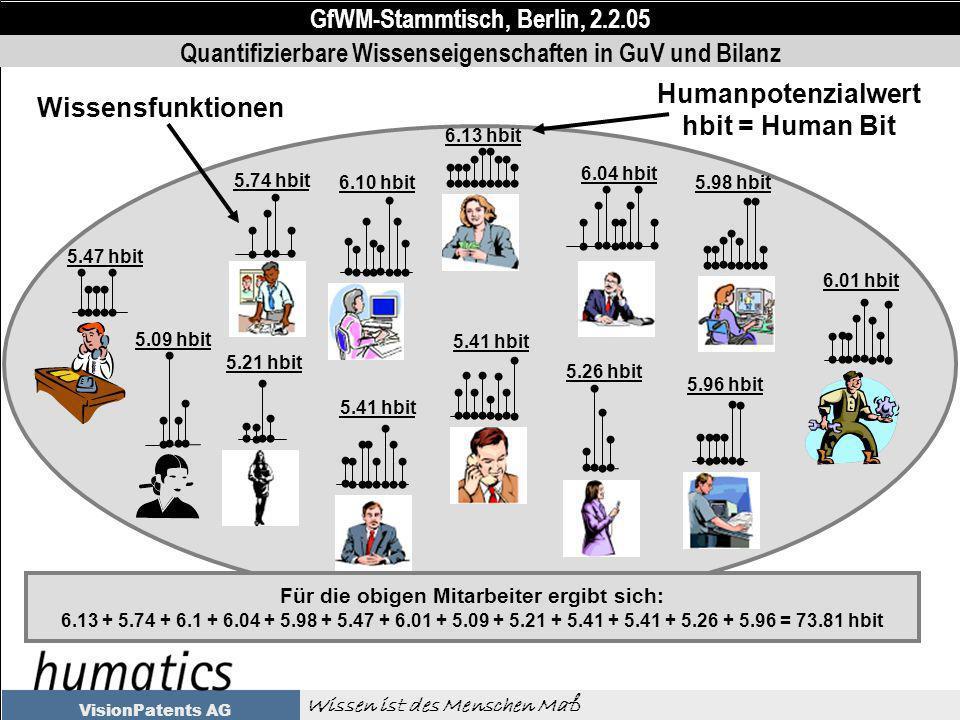 GfWM-Stammtisch, Berlin, 2.2.05 Wissen ist des Menschen Maß VisionPatents AG Wissensfunktionen 6.13 hbit Humanpotenzialwert hbit = Human Bit Für die obigen Mitarbeiter ergibt sich: 6.13 + 5.74 + 6.1 + 6.04 + 5.98 + 5.47 + 6.01 + 5.09 + 5.21 + 5.41 + 5.41 + 5.26 + 5.96 = 73.81 hbit 6.04 hbit 5.98 hbit 6.01 hbit 5.96 hbit 5.26 hbit 5.41 hbit 5.74 hbit 5.47 hbit 5.09 hbit 5.21 hbit 6.10 hbit Quantifizierbare Wissenseigenschaften in GuV und Bilanz