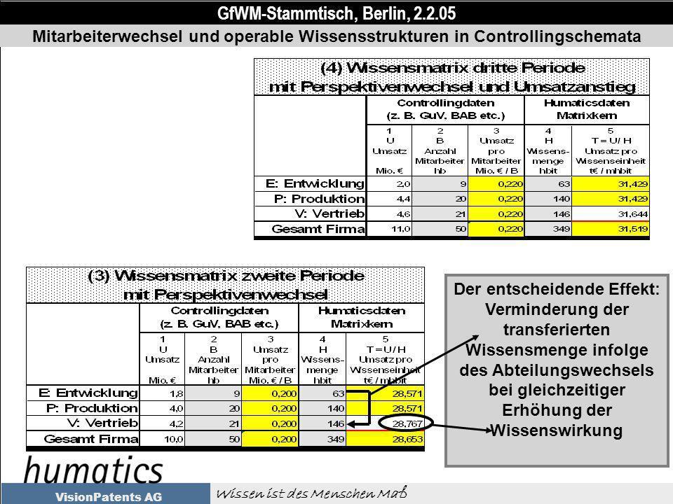 GfWM-Stammtisch, Berlin, 2.2.05 Wissen ist des Menschen Maß VisionPatents AG Mitarbeiterwechsel und operable Wissensstrukturen in Controllingschemata Der entscheidende Effekt: Verminderung der transferierten Wissensmenge infolge des Abteilungswechsels bei gleichzeitiger Erhöhung der Wissenswirkung
