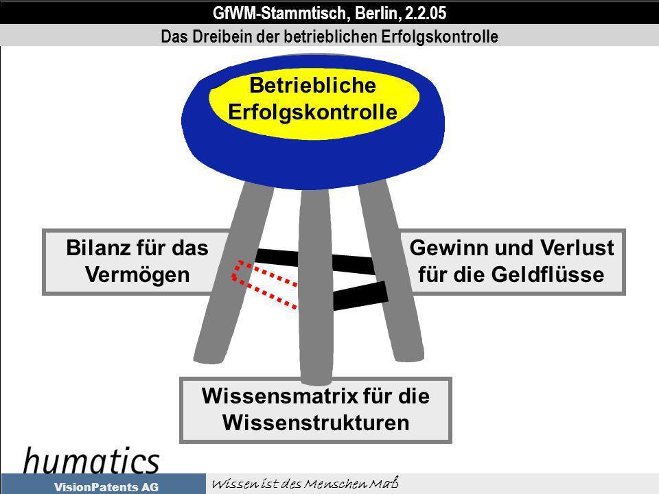 GfWM-Stammtisch, Berlin, 2.2.05 Wissen ist des Menschen Maß VisionPatents AG Wissensmatrix für die Wissenstrukturen Bilanz für das Vermögen Gewinn und Verlust für die Geldflüsse Betriebliche Erfolgskontrolle Das Dreibein der betrieblichen Erfolgskontrolle
