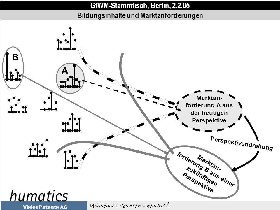 GfWM-Stammtisch, Berlin, 2.2.05 Wissen ist des Menschen Maß VisionPatents AG Marktan- forderung A aus der heutigen Perspektive Bildungsinhalte und Marktanforderungen A Marktan- forderung B aus einer zukünftigen Perspektive Perspektivendrehung B