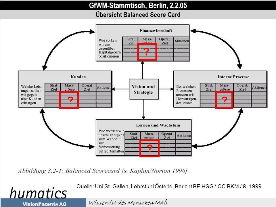 GfWM-Stammtisch, Berlin, 2.2.05 Wissen ist des Menschen Maß VisionPatents AG Übersicht Balanced Score Card Quelle: Uni St.