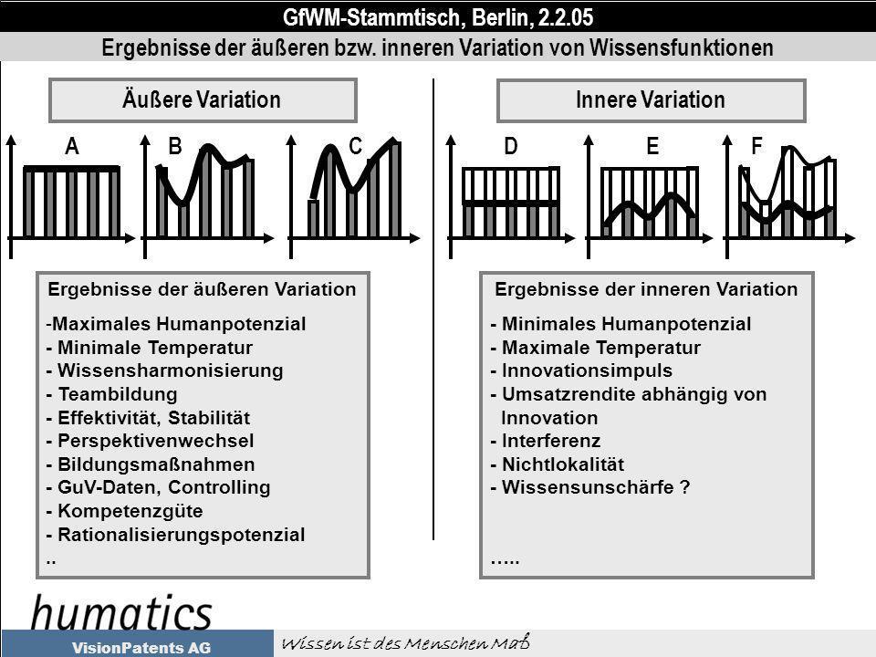 GfWM-Stammtisch, Berlin, 2.2.05 Wissen ist des Menschen Maß VisionPatents AG Ergebnisse der äußeren Variation -Maximales Humanpotenzial - Minimale Temperatur - Wissensharmonisierung - Teambildung - Effektivität, Stabilität - Perspektivenwechsel - Bildungsmaßnahmen - GuV-Daten, Controlling - Kompetenzgüte - Rationalisierungspotenzial..