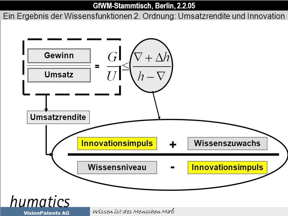 GfWM-Stammtisch, Berlin, 2.2.05 Wissen ist des Menschen Maß VisionPatents AG Umsatzrendite Innovationsimpuls Wissensniveau Gewinn Umsatz = + Wissenszuwachs - Innovationsimpuls Ein Ergebnis der Wissensfunktionen 2.