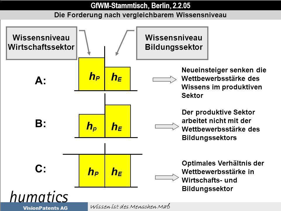 GfWM-Stammtisch, Berlin, 2.2.05 Wissen ist des Menschen Maß VisionPatents AG Neueinsteiger senken die Wettbewerbsstärke des Wissens im produktiven Sektor Wissensniveau Wirtschaftssektor Wissensniveau Bildungssektor Die Forderung nach vergleichbarem Wissensniveau hPhP hEhE A: Der produktive Sektor arbeitet nicht mit der Wettbewerbsstärke des Bildungssektors hphp hEhE B: Optimales Verhältnis der Wettbewerbsstärke in Wirtschafts- und Bildungssektor hPhP hEhE C: