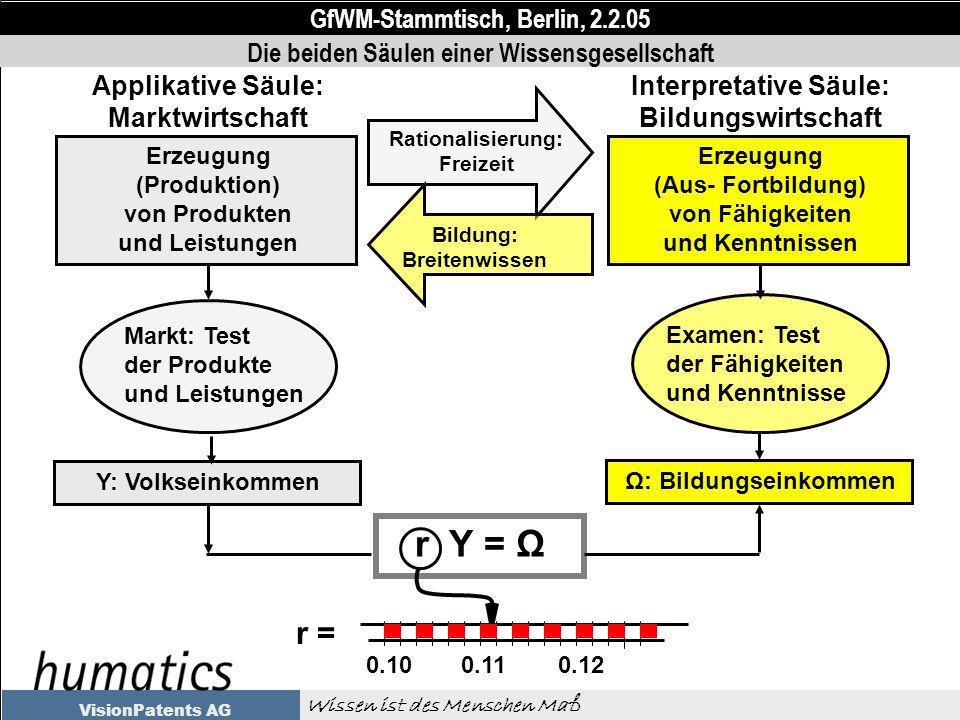 GfWM-Stammtisch, Berlin, 2.2.05 Wissen ist des Menschen Maß VisionPatents AG Ω: Bildungseinkommen Examen: Test der Fähigkeiten und Kenntnisse Erzeugung (Aus- Fortbildung) von Fähigkeiten und Kenntnissen Interpretative Säule: Bildungswirtschaft Rationalisierung: Freizeit Bildung: Breitenwissen Applikative Säule: Marktwirtschaft Y: Volkseinkommen Markt: Test der Produkte und Leistungen Erzeugung (Produktion) von Produkten und Leistungen r Y = Ω 0.100.110.12 r = Die beiden Säulen einer Wissensgesellschaft