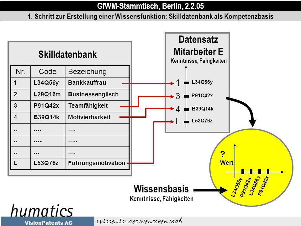 GfWM-Stammtisch, Berlin, 2.2.05 Wissen ist des Menschen Maß VisionPatents AG 1.