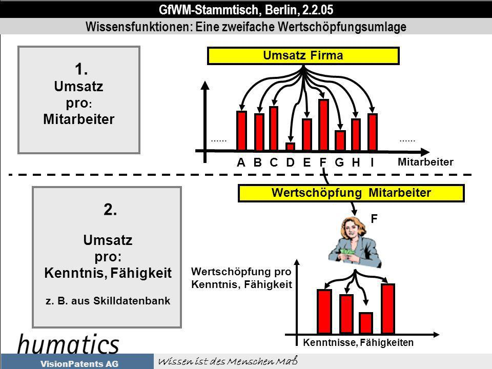 GfWM-Stammtisch, Berlin, 2.2.05 Wissen ist des Menschen Maß VisionPatents AG Wissensfunktionen: Eine zweifache Wertschöpfungsumlage Mitarbeiter ABCDEFGHI …… Umsatz Firma 1.
