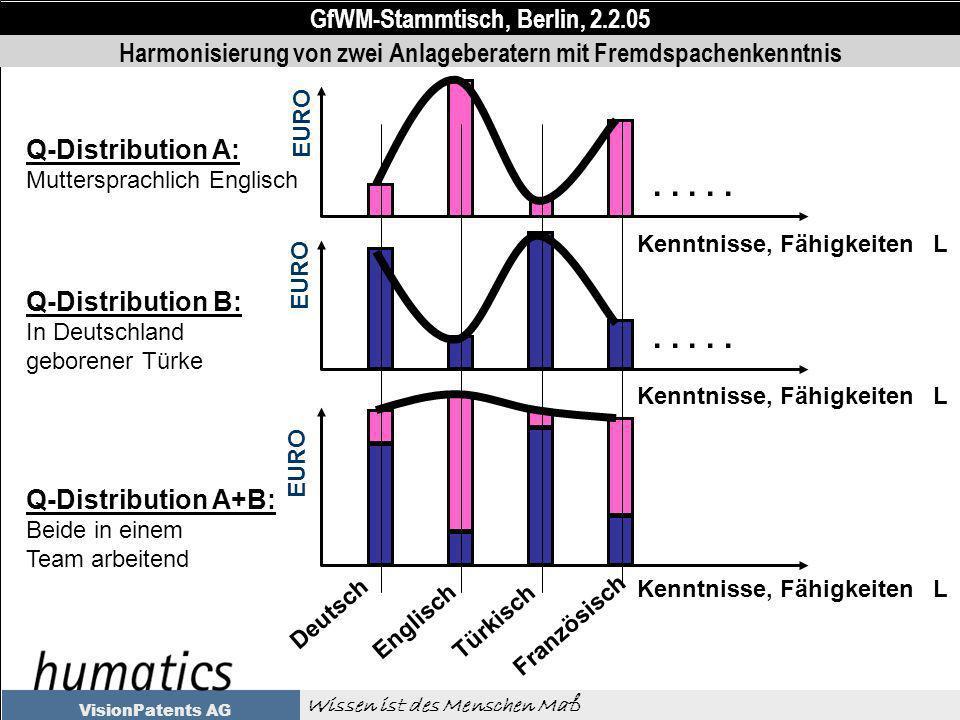 GfWM-Stammtisch, Berlin, 2.2.05 Wissen ist des Menschen Maß VisionPatents AG Person APerson A Factual 1 Modal 1 Factual 2 Modal 2 Tausch: Faktisch A = Modal B Modal A = Faktisch B Person BPerson B m 1A = m 2E = 50 m 1A = 50 m 2A = 50 m 2E = 50 m 1E = m 2A = 50 Value of Exchange: m 1A + m 2A = m 1E + m 2E = 100 m 1E = 50 In Tauschwerten steckt Faktizität wie Modalität FensterHafersack