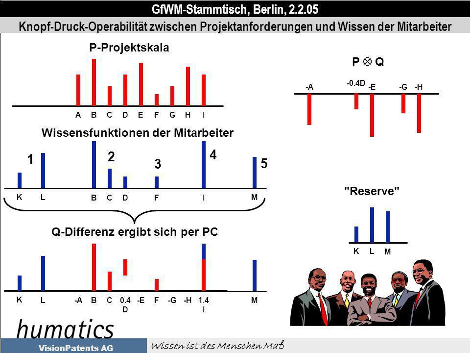 GfWM-Stammtisch, Berlin, 2.2.05 Wissen ist des Menschen Maß VisionPatents AG Knopf-Druck-Operabilität zwischen Projektanforderungen und Wissen der Mitarbeiter ABCDEFGHI P-Projektskala -ABC0.4 D -EF-G-H1.4 I K LM Q-Differenz ergibt sich per PC P Q -A -0.4D -E-G-H K L M Reserve BCDFI K L M Wissensfunktionen der Mitarbeiter 1 2 3 4 5