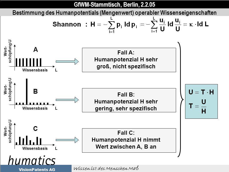 GfWM-Stammtisch, Berlin, 2.2.05 Wissen ist des Menschen Maß VisionPatents AG Bestimmung des Humanpotentials (Mengenwert) operabler Wissenseigenschaften Wert- schöpfung U Wissensbasis L Fall A: Humanpotenzial H sehr groß, nicht spezifisch Wissensbasis L Fall B: Humanpotenzial H sehr gering, sehr spezifisch Wissensbasis L Fall C: Humanpotenzial H nimmt Wert zwischen A, B an Wert- schöpfung U A B C