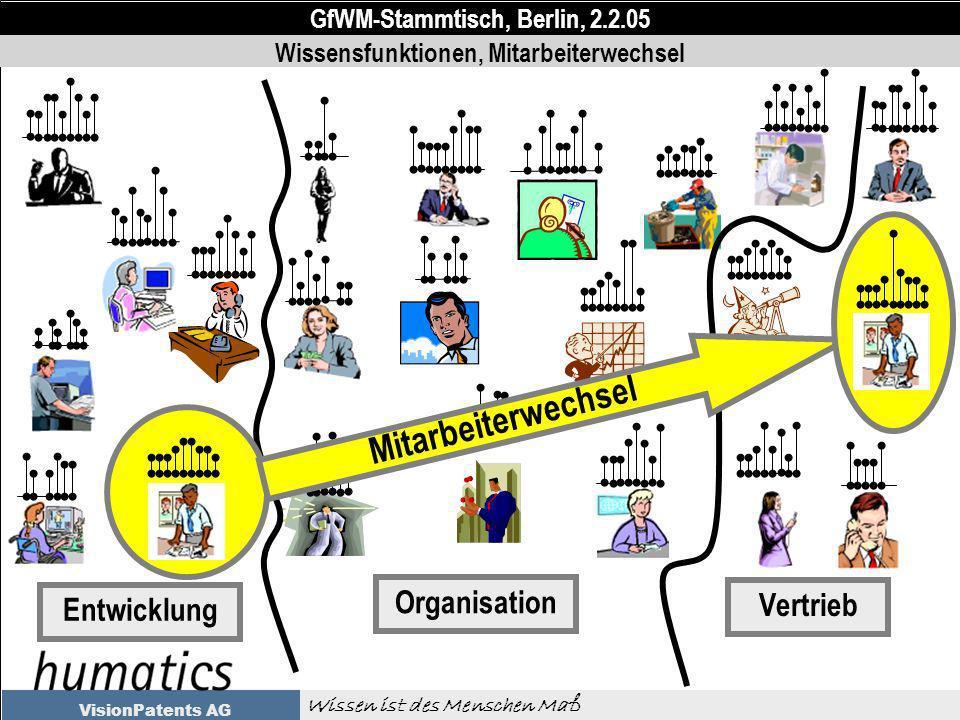 GfWM-Stammtisch, Berlin, 2.2.05 Wissen ist des Menschen Maß VisionPatents AG Vertrieb Organisation Entwicklung Wissensfunktionen, Mitarbeiterwechsel Mitarbeiterwechsel