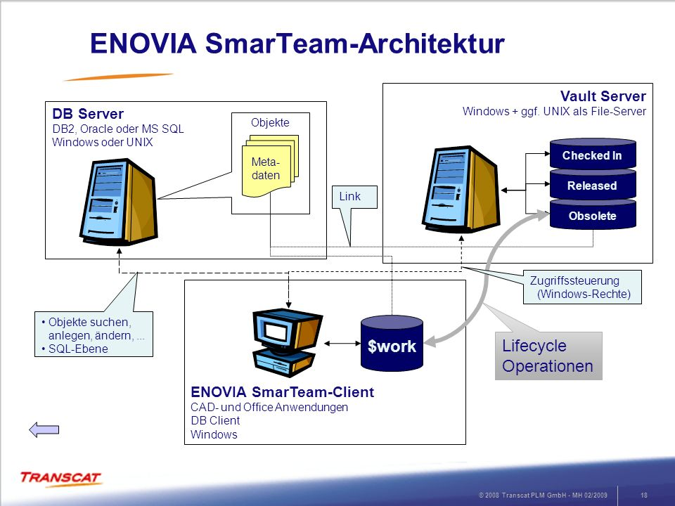 © 2008 Transcat PLM GmbH - MH 02/200918 ENOVIA SmarTeam-Client CAD- und Office Anwendungen DB Client Windows DB Server DB2, Oracle oder MS SQL Windows oder UNIX Vault Server Windows + ggf.