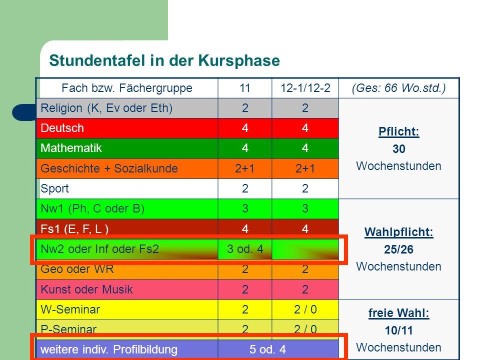 Stundentafel in der Kursphase Fach bzw. Fächergruppe1112-1/12-2(Ges: 66 Wo.std.) Religion (K, Ev oder Eth)22 Pflicht: 30 Wochenstunden Deutsch44 Mathe