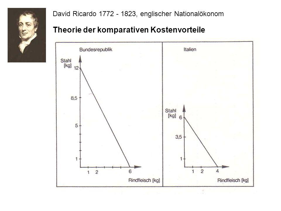David Ricardo 1772 - 1823, englischer Nationalökonom Theorie der komparativen Kostenvorteile