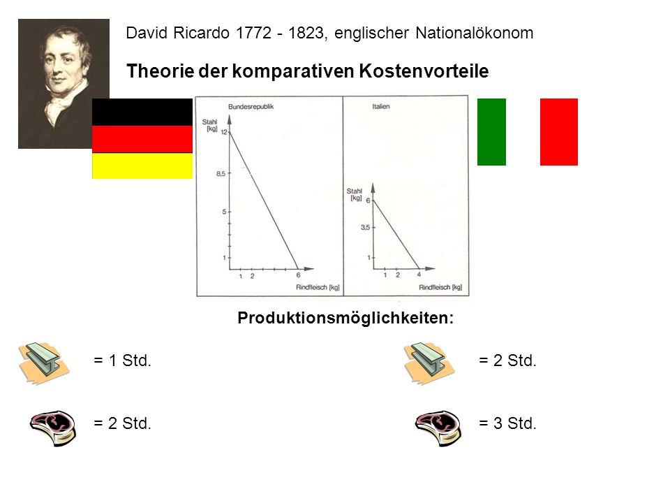 David Ricardo 1772 - 1823, englischer Nationalökonom Theorie der komparativen Kostenvorteile = 1 Std. = 2 Std. = 3 Std. Produktionsmöglichkeiten: