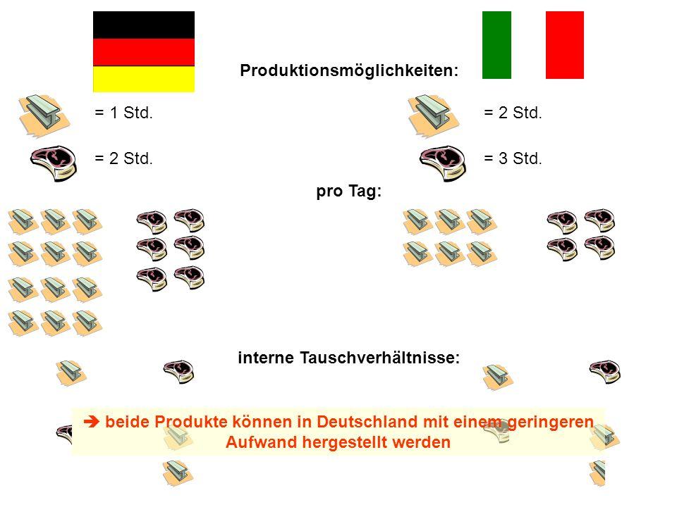 = 1 Std. = 2 Std. = 3 Std. Produktionsmöglichkeiten: pro Tag: interne Tauschverhältnisse: beide Produkte können in Deutschland mit einem geringeren Au