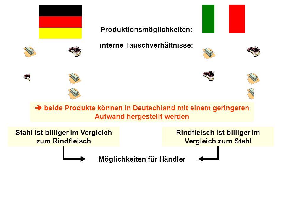 Produktionsmöglichkeiten: interne Tauschverhältnisse: beide Produkte können in Deutschland mit einem geringeren Aufwand hergestellt werden Rindfleisch