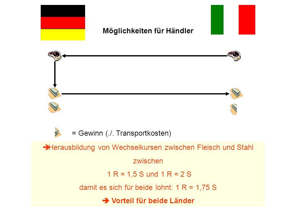 = Gewinn (./. Transportkosten) Herausbildung von Wechselkursen zwischen Fleisch und Stahl zwischen 1 R = 1,5 S und 1 R = 2 S damit es sich für beide l