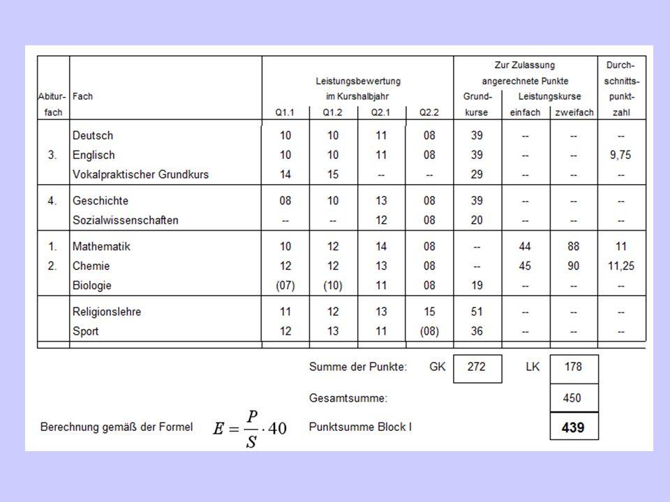 Gymnasiale Oberstufe / Sekundarstufe II Die Berechnung Abiturzulassung Berechnung der Punktzahl aus Block I: Formel: E I = (P : S) x 40 E I = (Gesamt-)Ergebnis Block I P = Erzielte Punkte in den eingebrachten Fächern in vier Schulhalbjahren S = Anzahl der Schulhalbjahresergebnisse (doppelt gewichtete Fächer zählen auch doppelt).
