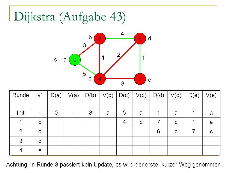 Dijkstra (Aufgabe 43) 0 - - - - s = a 5 1 3 4 3 2 1 Rundev*v* D(a)V(a)D(b)V(b)D(c)V(c)D(d)V(d)D(e)V(e) Init-0-3a5a1a1a 1b4b7b1a 2c6c7c 3d 4e Achtung, in Runde 3 passiert kein Update, es wird der erste kurze Weg genommen e d b c 5 3317 4 6 4 6 177