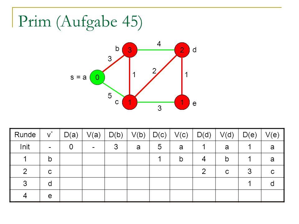 Prim (Aufgabe 45) 0 - - - - s = a 5 1 3 4 3 2 1 Rundev*v* D(a)V(a)D(b)V(b)D(c)V(c)D(d)V(d)D(e)V(e) Init-0-3a5a1a1a 1b1b4b1a 2c2c3c 3d1d 4e e d b c 5 3314 1 2 1 2 131