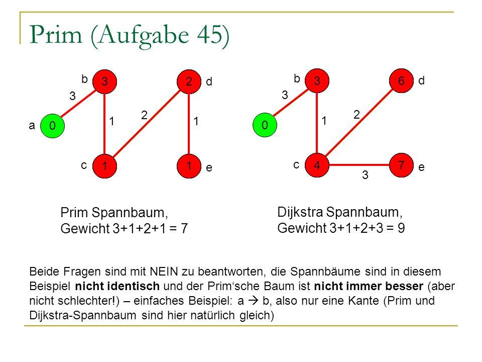 Prim (Aufgabe 45) 0 - - - - a 1 3 2 1 e d b c 5 3314 1 2 1 2 131 Prim Spannbaum, Gewicht 3+1+2+1 = 7 0 - - - - 1 3 3 2 e d b c 5 3317 4 6 4 6 177 Dijkstra Spannbaum, Gewicht 3+1+2+3 = 9 Beide Fragen sind mit NEIN zu beantworten, die Spannbäume sind in diesem Beispiel nicht identisch und der Primsche Baum ist nicht immer besser (aber nicht schlechter!) – einfaches Beispiel: a b, also nur eine Kante (Prim und Dijkstra-Spannbaum sind hier natürlich gleich)