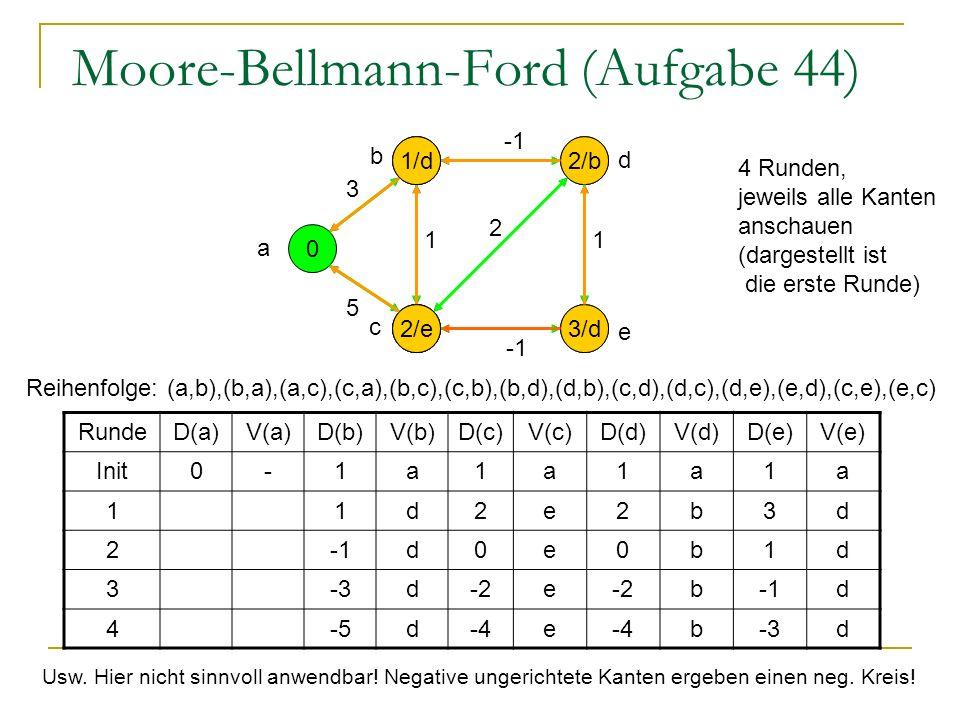 Moore-Bellmann-Ford (Aufgabe 44) 0 1 1 1 1 a 5 1 3 2 1 RundeD(a)V(a)D(b)V(b)D(c)V(c)D(d)V(d)D(e)V(e) Init0-1a1a1a1a 11d2e2b3d 2d0e0b1d 3-3d-2e bd 4-5d-4e b-3d e d b c 5/a 3/a 4/b 2/b 3/d 4 Runden, jeweils alle Kanten anschauen (dargestellt ist die erste Runde) Reihenfolge: (a,b),(b,a),(a,c),(c,a),(b,c),(c,b),(b,d),(d,b),(c,d),(d,c),(d,e),(e,d),(c,e),(e,c) 1/d 2/e Usw.