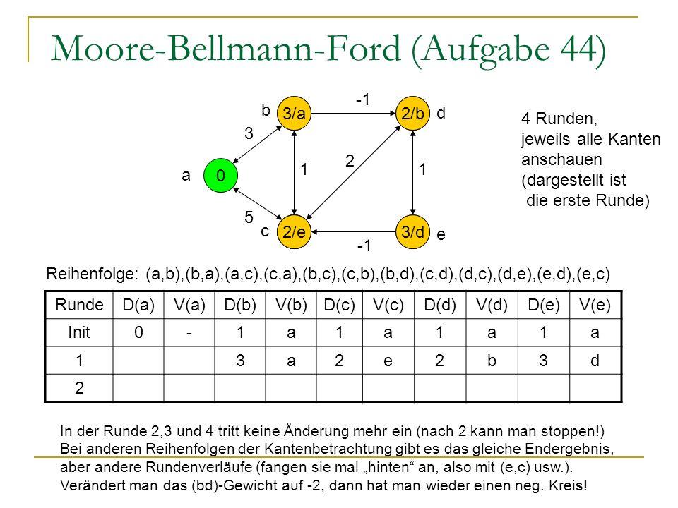Moore-Bellmann-Ford (Aufgabe 44) 0 1 1 1 1 a 5 1 3 2 1 RundeD(a)V(a)D(b)V(b)D(c)V(c)D(d)V(d)D(e)V(e) Init0-1a1a1a1a 13a2e2b3d 2 e d b c 5/a 3/a 4/b 2/b 3/d 4 Runden, jeweils alle Kanten anschauen (dargestellt ist die erste Runde) Reihenfolge: (a,b),(b,a),(a,c),(c,a),(b,c),(c,b),(b,d),(c,d),(d,c),(d,e),(e,d),(e,c) 2/e In der Runde 2,3 und 4 tritt keine Änderung mehr ein (nach 2 kann man stoppen!) Bei anderen Reihenfolgen der Kantenbetrachtung gibt es das gleiche Endergebnis, aber andere Rundenverläufe (fangen sie mal hinten an, also mit (e,c) usw.).