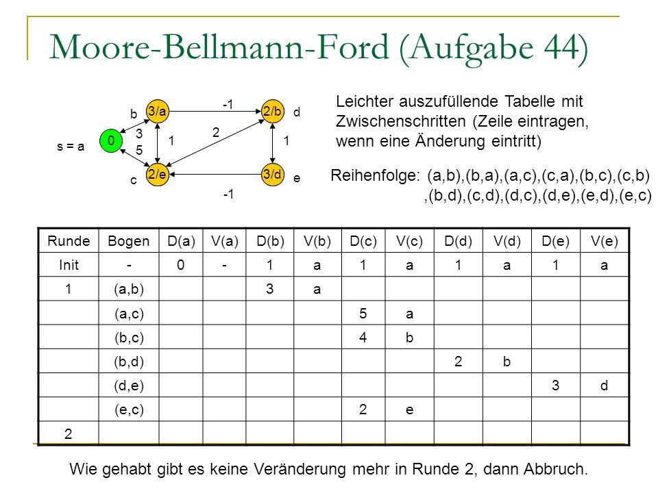 Moore-Bellmann-Ford (Aufgabe 44) 0 1 1 1 1 s = a 5 1 3 2 1 RundeBogenD(a)V(a)D(b)V(b)D(c)V(c)D(d)V(d)D(e)V(e) Init-0-1a1a1a1a 1(a,b)3a (a,c)5a (b,c)4b (b,d)2b (d,e)3d (e,c)2e 2 e d b c 5/a 3/a 4/b 2/b 3/d Reihenfolge: (a,b),(b,a),(a,c),(c,a),(b,c),(c,b),(b,d),(c,d),(d,c),(d,e),(e,d),(e,c) 2/e Leichter auszufüllende Tabelle mit Zwischenschritten (Zeile eintragen, wenn eine Änderung eintritt) Wie gehabt gibt es keine Veränderung mehr in Runde 2, dann Abbruch.
