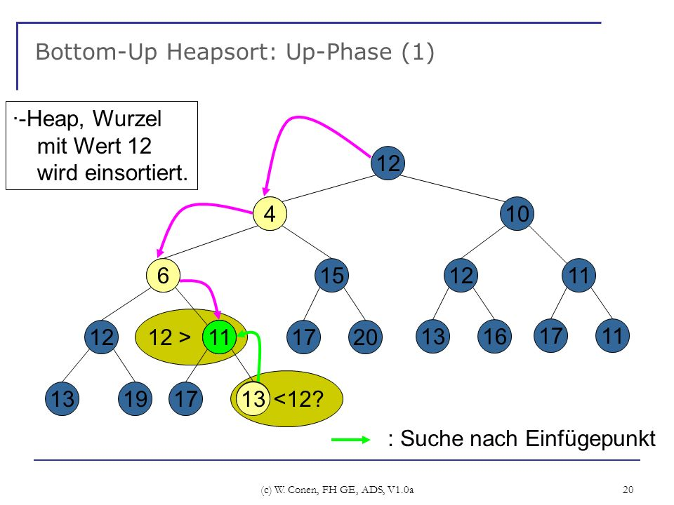 (c) W. Conen, FH GE, ADS, V1.0a 20 12 > ? <12? Bottom-Up Heapsort: Up-Phase (1) 4 6 12 1319 11 17 15 1720 12 10 1211 1316 1711 13 ·-Heap, Wurzel mit W