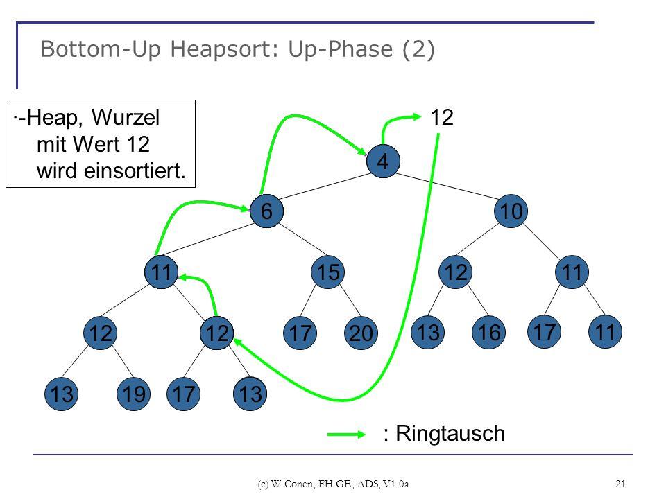 (c) W. Conen, FH GE, ADS, V1.0a 21 Bottom-Up Heapsort: Up-Phase (2) 4 6 12 1319 11 17 15 1720 12 10 1211 1316 1711 13 ·-Heap, Wurzel mit Wert 12 wird