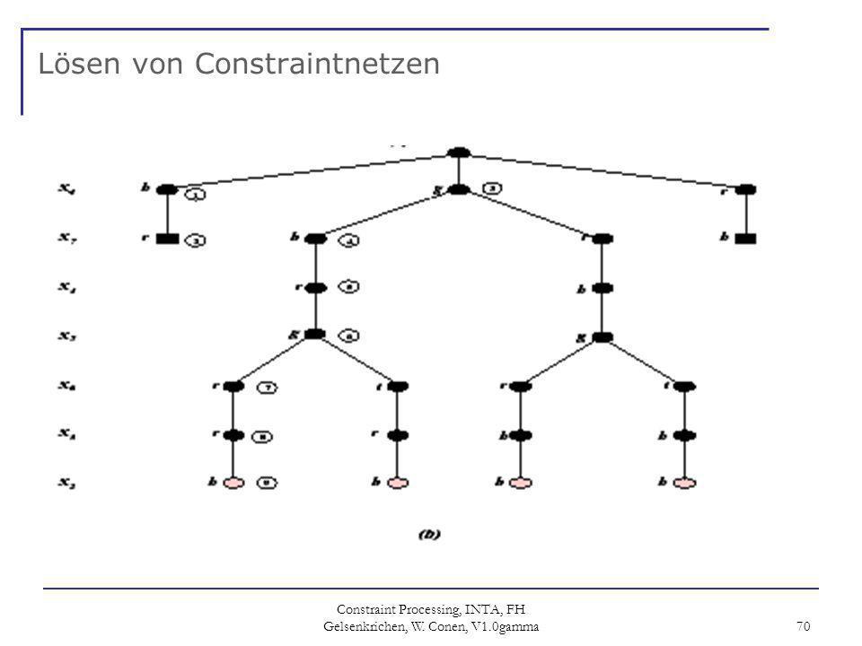 Constraint Processing, INTA, FH Gelsenkrichen, W. Conen, V1.0gamma 70 Lösen von Constraintnetzen