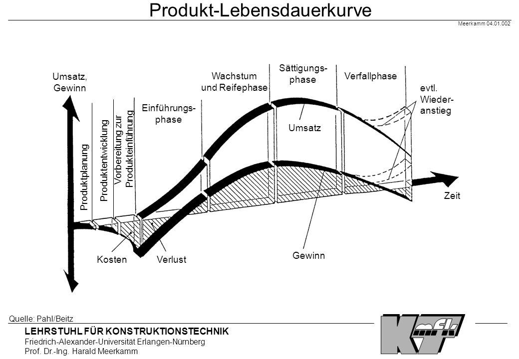 LEHRSTUHL FÜR KONSTRUKTIONSTECHNIK Friedrich-Alexander-Universität Erlangen-Nürnberg Prof. Dr.-Ing. Harald Meerkamm Meerkamm 04.01.002 Produkt-Lebensd