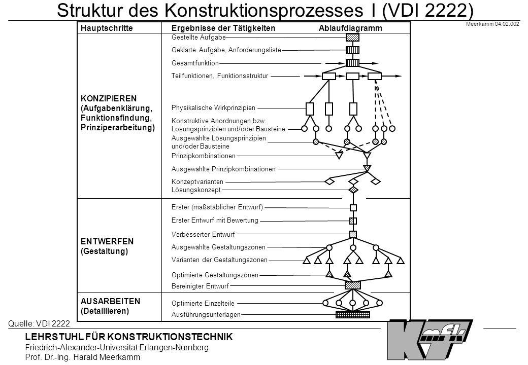 LEHRSTUHL FÜR KONSTRUKTIONSTECHNIK Friedrich-Alexander-Universität Erlangen-Nürnberg Prof. Dr.-Ing. Harald Meerkamm Meerkamm 04.02.002 Struktur des Ko