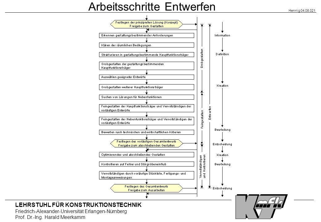 LEHRSTUHL FÜR KONSTRUKTIONSTECHNIK Friedrich-Alexander-Universität Erlangen-Nürnberg Prof. Dr.-Ing. Harald Meerkamm Hennig 04.08.021 Arbeitsschritte E